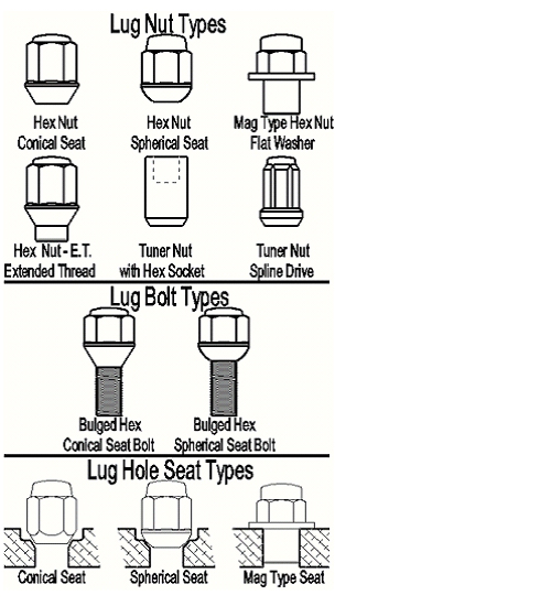 Different Types Of Lug Nuts Best Nut 2018